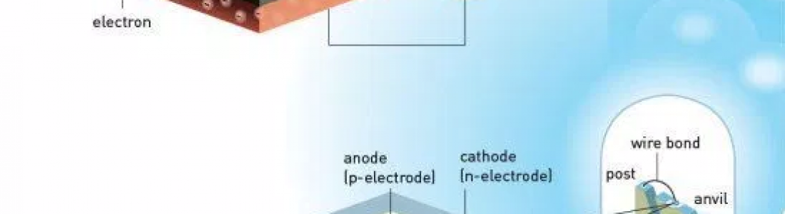 Prêmio Nobel para criadores de novo tipo de LED.